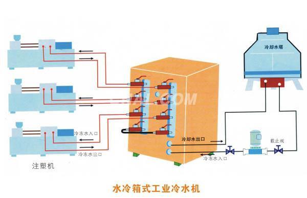注塑机冷水机使用原理图
