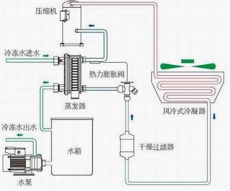 风冷工业冷水机机组流线型美观设计
