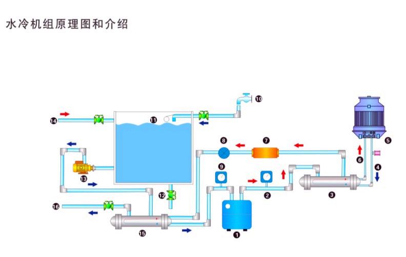 低温冷水机运行系统图